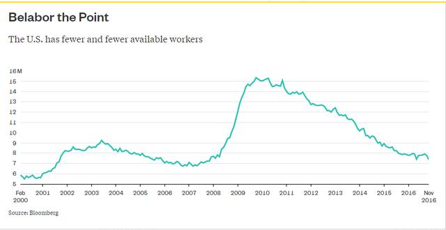 Nước Mỹ ngày càng có ít lao động