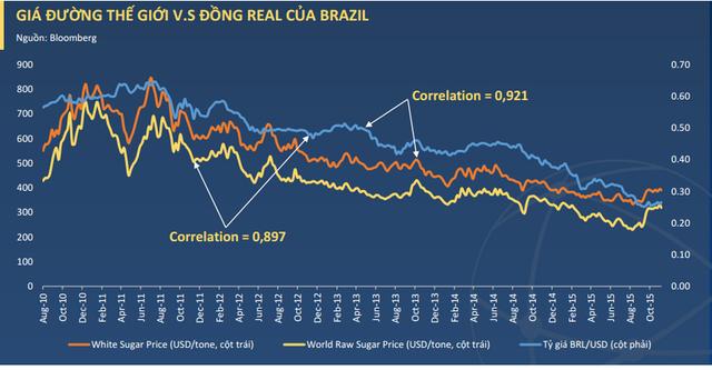 Tương quan giữa giá đường thế giới với đồng Real của Brazil (nguồn: BVSC)
