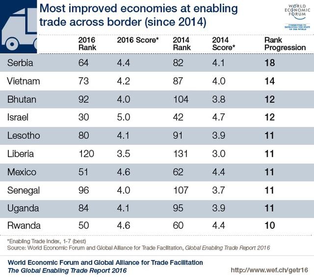 Vì sao Diễn đàn Kinh tế thế giới thăng hạng Việt Nam 14 bậc trong Báo cáo thương mại toàn cầu? - Ảnh 1.