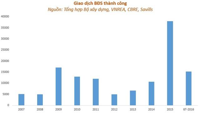 Giao dịch BĐS 2015-2016 tăng gấp 3 lần so với 2012-2013.