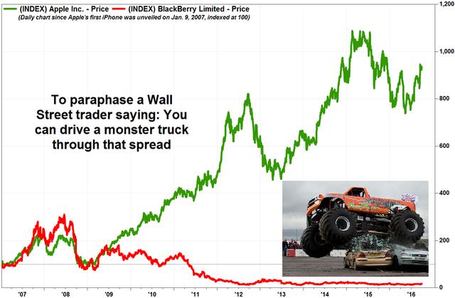 Giá cổ phiếu Apple (đường màu xanh) và BlackBerry (đường màu đỏ) trong 9 năm.
