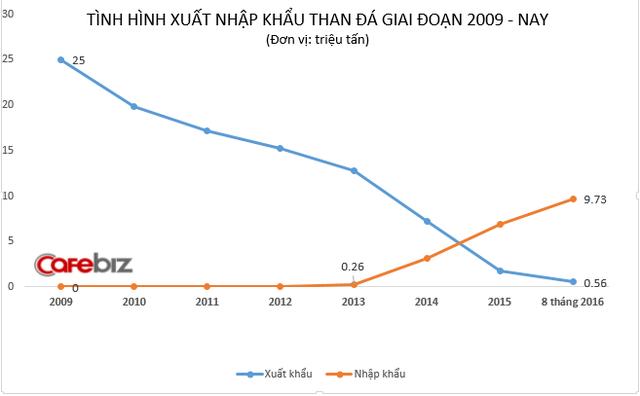 Vỡ trận ngành than: 1 thời gian dài xúc lên bán cho Trung Quốc, nay vừa thừa than lại vừa phải nhập từ Trung Quốc - Ảnh 1.