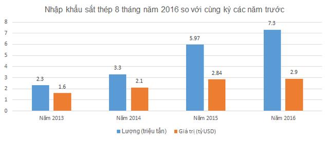 Lượng sắt thép nhập khẩu từ Trung Quốc tăng mạnh qua các năm.