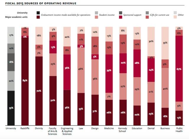 Tổng số tiền quyên góp trường Harvard nhận được trong năm tài chính 2015 đã tăng 4% lên mức 1,6 tỷ USD.
