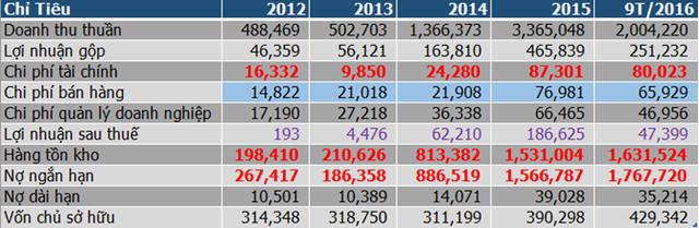 Các chỉ tiêu hoạt động của TMT qua các năm và 9 tháng 2016