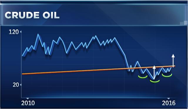 Diễn biến giá dầu đang tạo ra mô hình đầu vai ngược