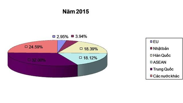 Biểu đồ;ôtô nhập khẩu năm 2015