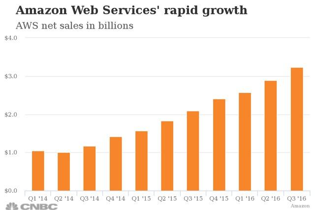 Doanh thu của AWS đạt kỷ lục.