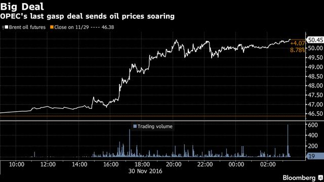 Diễn biến giá dầu Brent trong phiên giao dịch 30/11