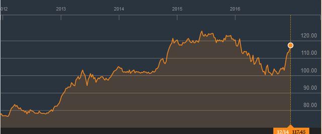 Đồng USD đang tăng giá so với đồng Yên (JPY) (Nguồn: Bloomberg)