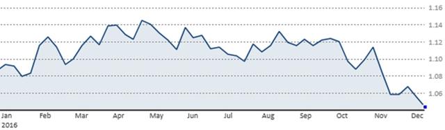 Diễn biến tỷ giá EUR/USD từ đầu năm tới nay (Nguồn: CNBC)