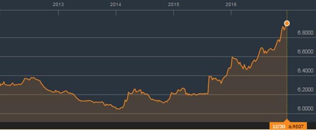 Diễn biến tỷ giá USD/CNY trong 5 năm qua (Nguồn: Bloomberg)