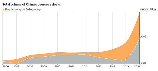 Tổng giá trị các thương vụ M&A nước ngoài của Trung Quốc (Tỷ USD)