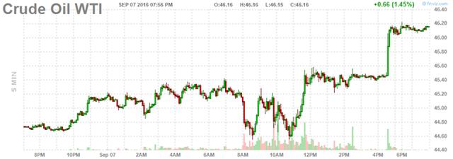 Giá dầu tăng phiên thứ 3 liên tiếp - Ảnh 1.