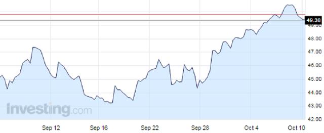 Diễn biến giá dầu WTI trong vòng 1 tháng qua