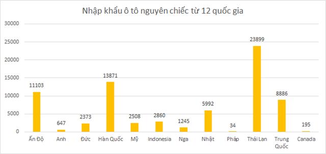 Số liệu: Tổng cục Hải quan.