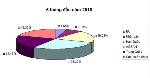 Biểu đồ ôtô nhập khẩu sáu tháng đầu năm 2016