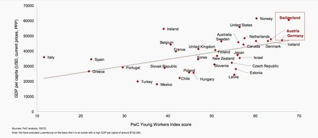Tỷ lệ bình quân GDP đầu người tỷ lệ thuận với xếp hạng trên bảng YWI.