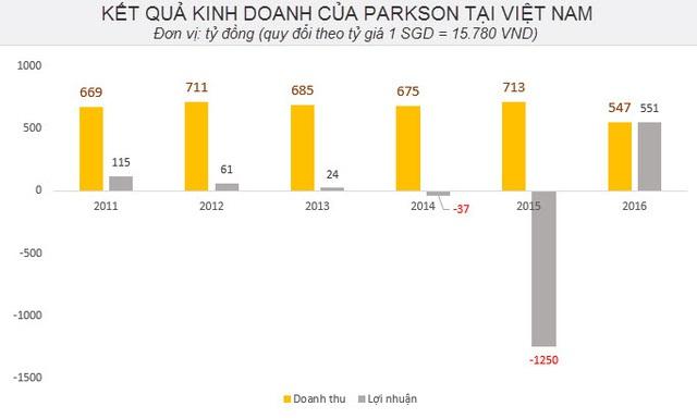 Kết quả kinh doanh lao dốc, Parkson Hà Nội phải đóng cửa trung tâm thương mại đầu tiên tại Việt Nam vào tháng 1/2015, Parkson Keangnam Hanoi Landmark (Hà Nội).