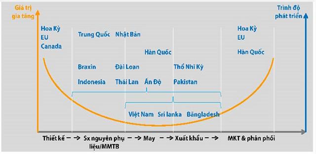 Vị trí của Việt Nam trong chuỗi cung ứng dệt may toàn cầu - Nguồn: VITAS.