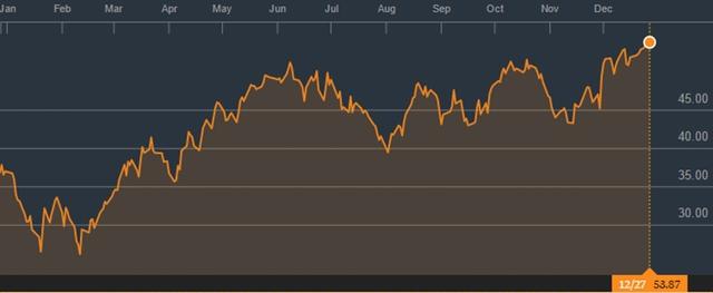 Diễn biến giá dầu WTI trong 1 năm qua (Nguồn: Bloomberg)