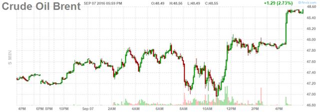 Giá dầu tăng phiên thứ 3 liên tiếp - Ảnh 2.