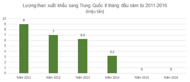 Từ năm 2014, Việt Nam ngưng xuất khẩu than sang Trung Quốc.