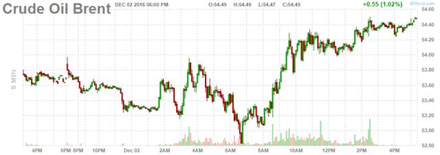 Diễn biến giá dầu thô Brent trong tuần. Nguồn: FinViz
