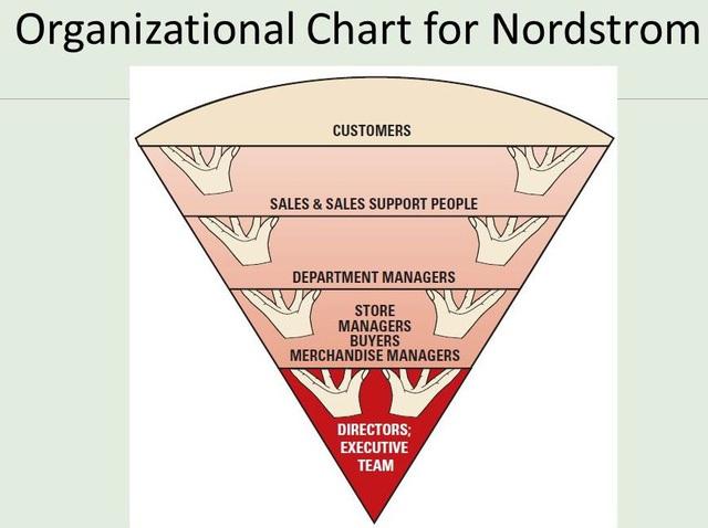 Caption: Mô hình kinh doanh tam giác ngược của Nordstrom được sắp xếp theo thứ tự ưu tiên như sau: 1- Khách hàng 2- Bộ phận Sales và các bộ phận hỗ trợ Sales 3- Quản lý bộ phận 4- Quản lý cửa hàng, Bộ phận mua hàng, Quản lý bán hàng 5- Ban điều hành