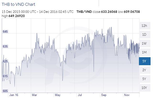 Đồng Baht vẫn tăng giá so với Việt Nam đồng trong 1 năm qua