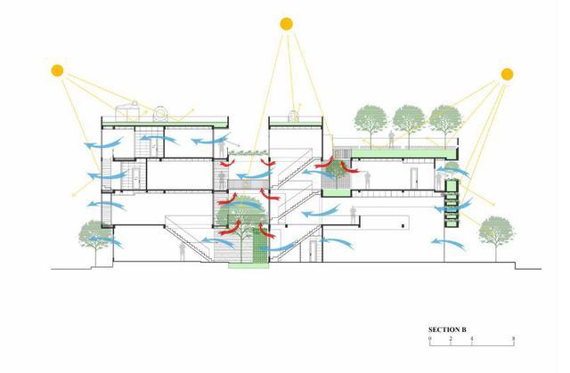 Ngôi nhà được thiết kế tận dụng tối đa nguồn ánh sáng tự nhiên, gió và khí trời.