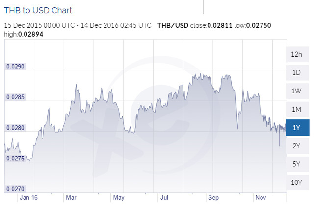 Đồng Baht vẫn tăng giá so với USD trong 1 năm qua