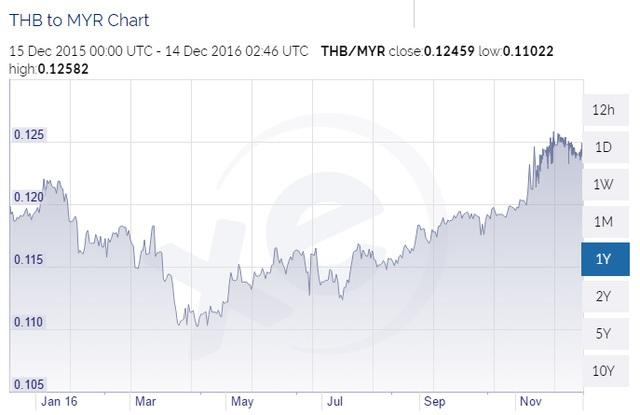 Đồng Baht vẫn tăng giá so với Malaysia Ringgit trong 1 năm qua