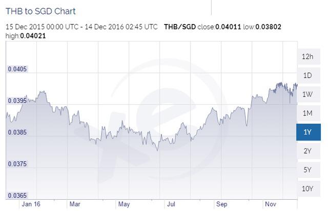 Đồng Baht vẫn tăng giá so với Dollar Singapore trong 1 năm qua