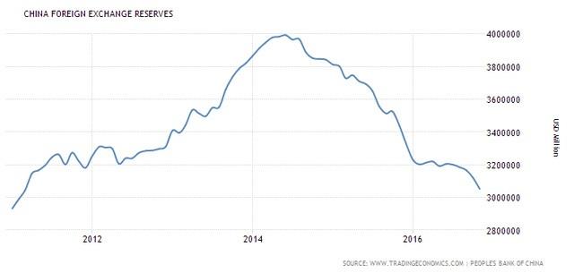 Dự trữ ngoại hối của Trung Quốc giảm mạnh (triệu USD)