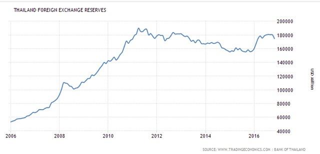 Dự trữ ngoại hối của Thái Lan tăng mạnh từ sau bài học khủng hoảng 1997 (triệu USD)