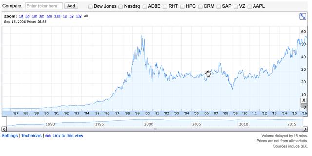 Diến biến cổ phiếu Microsoft từ những năm 1990 đến nay