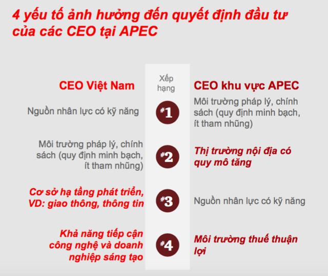 Nếu thực hiện được điều này, Việt Nam sẽ trở thành điểm đến vàng cho các nhà đầu tư ngoại - Ảnh 2.