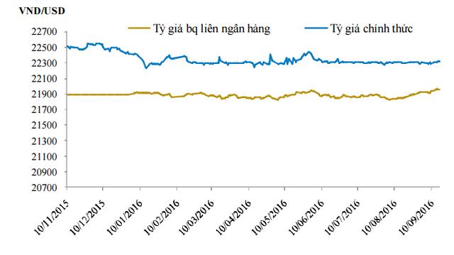 Diễn biến tỷ giá. Nguồn: BVSC/Bloomberg.