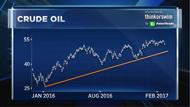 Diễn biến giá dầu WTI từ tháng 1/2016 tới nay