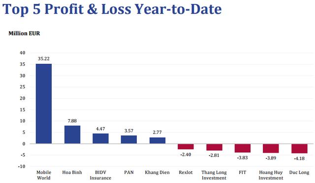 Top những khoản đầu tư lãi/lỗ lớn nhất của Pyn Elite Fund trong năm 2016
