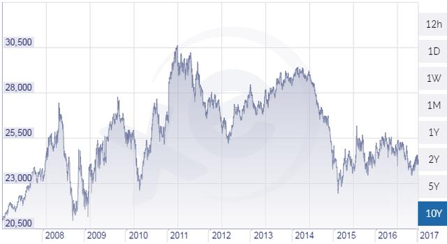 Tỷ giá EUR/VND tăng mạnh sau khi Bỉm Sơn vay nợ
