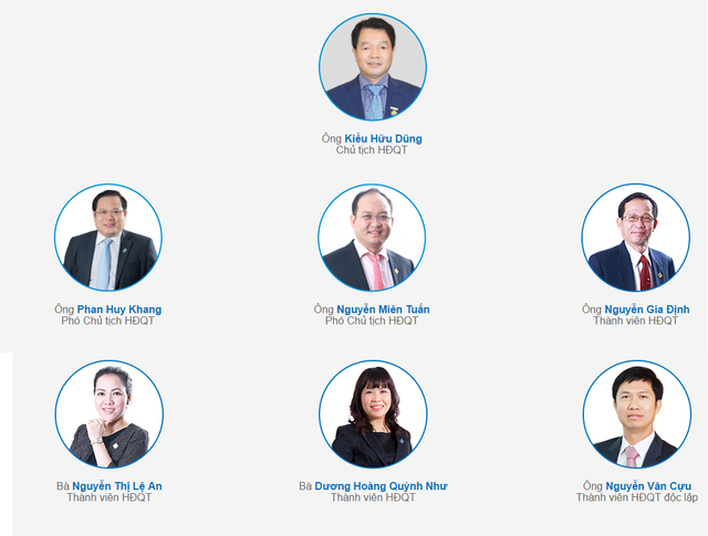 Hiện HĐQT Sacombank có 7 Thành viên.