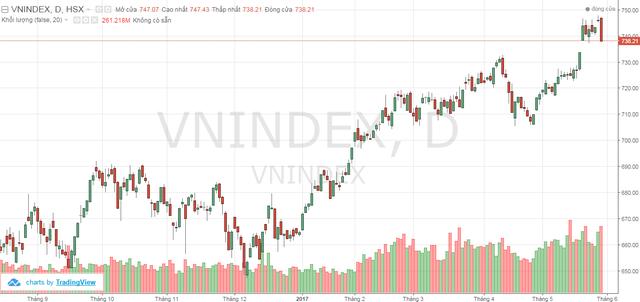 VnIndex có phiên điều chỉnh mạnh nhất kể từ đầu năm 2017 tới nay