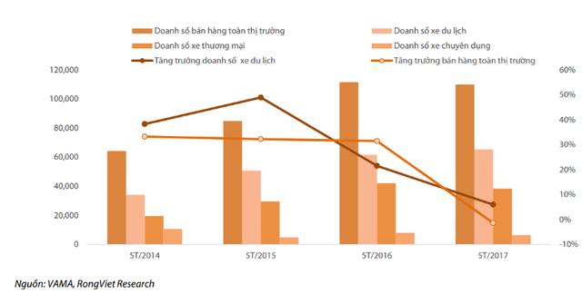 Tiêu thụ ô tô Việt Nam giảm tốc trong 5 tháng đầu năm 2017