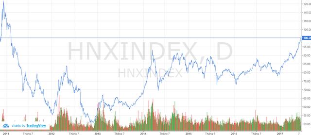 Hnx-Index lần đầu trở lại mốc 100 điểm kể từ tháng 2/2011