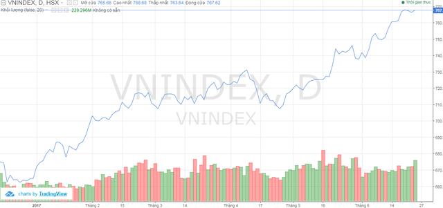 Biến động chỉ số VnIndex từ đầu năm tới nay