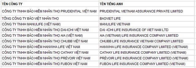 Nguồn: Vietnam Report, Top 10 công ty bảo hiểm uy tín năm 2017, tháng 6/2017.