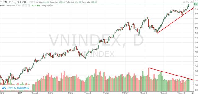 """Bất chấp VnIndex liên tục củng cố vị trí """"top 10"""" tăng trưởng tốt nhất thế giới, tài khoản không ít nhà đầu tư Việt Nam vẫn thua lỗ - Ảnh 3."""