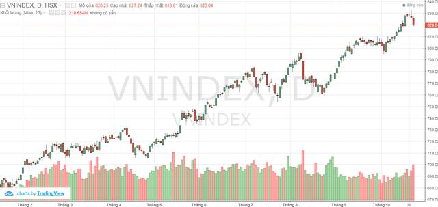Nhà đầu tư cần làm gì sau phiên giảm sốc của thị trường? - Ảnh 1.